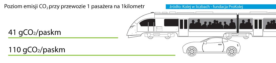 Poziom emisji CO2 przy przewozie 1 pasażera na 1 kilometr