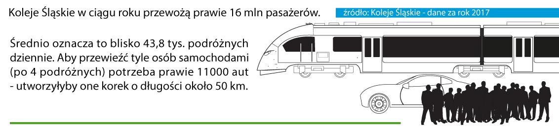 Koleje Śląskie w ciągu roku przewożą prawie 16 mln pasażerów